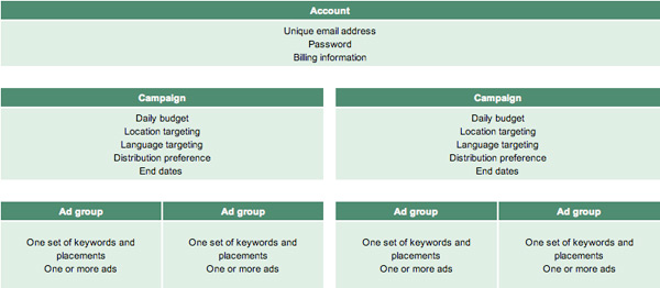 AdWords Structure Example