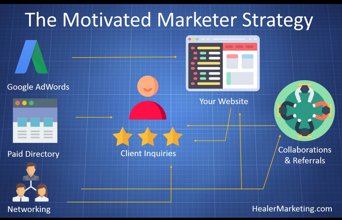 Motivated Marketer Strategy For Psychologists