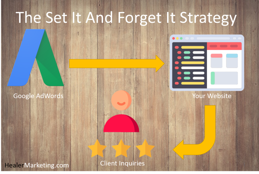 Set It And Forget It Marketing Strategy